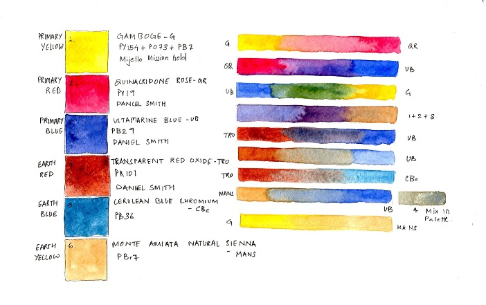 What Are The Best Watercolor Paints