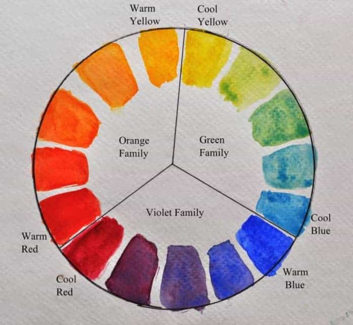 Watercolor Theory Wheel
